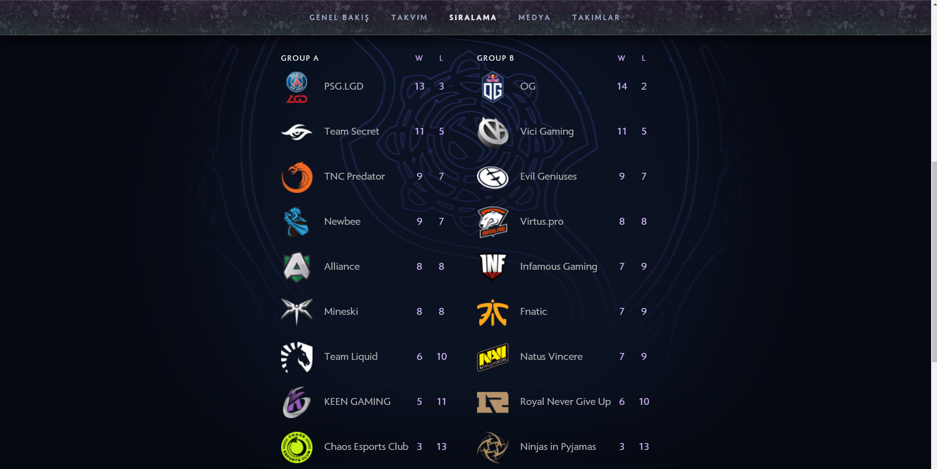 dota 2_the_international_2019groups.png